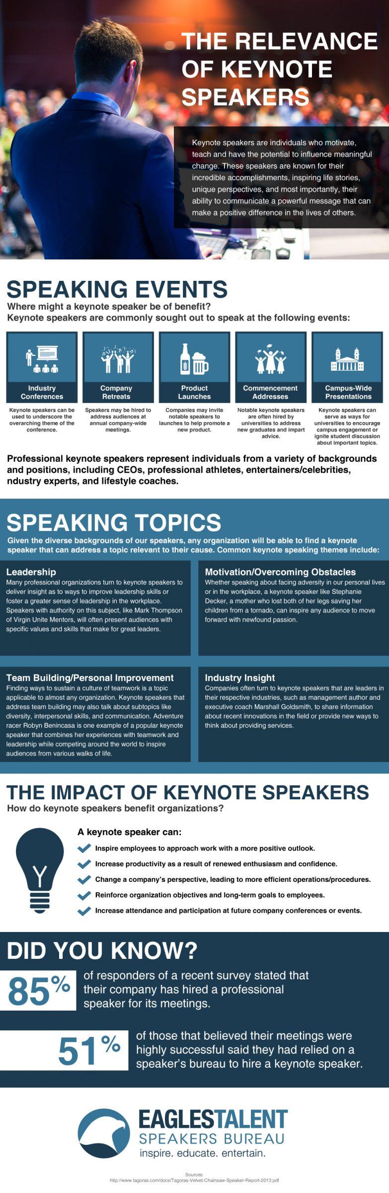 EaglesTalent_Infographic_TheRelevanceOfKeynoteSpeakers